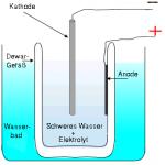 Prinzip der elektrochemischen Fusion in Palladium